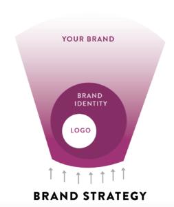 Branding, Strategy, Marketing